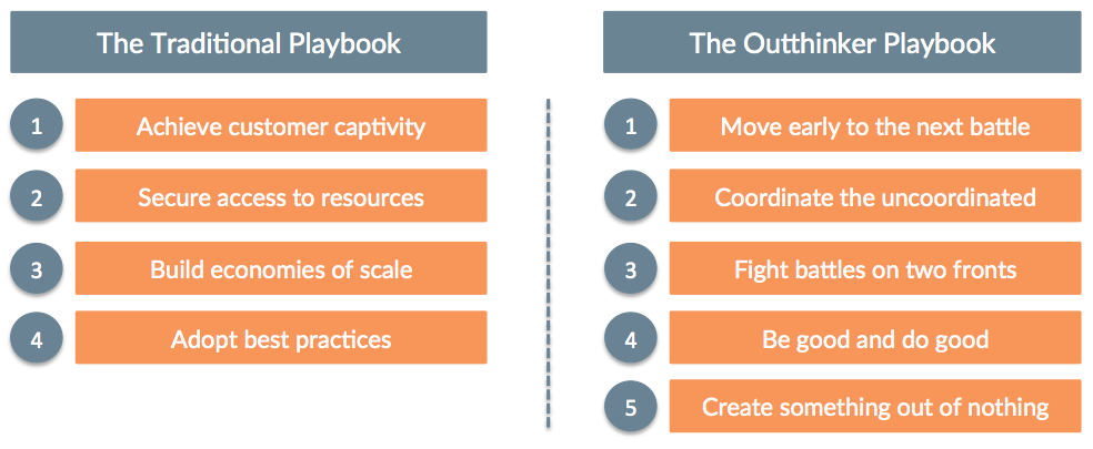 The Outthinker Playbook Chart