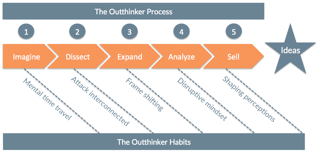 The Outthinker Process & Habits Chart