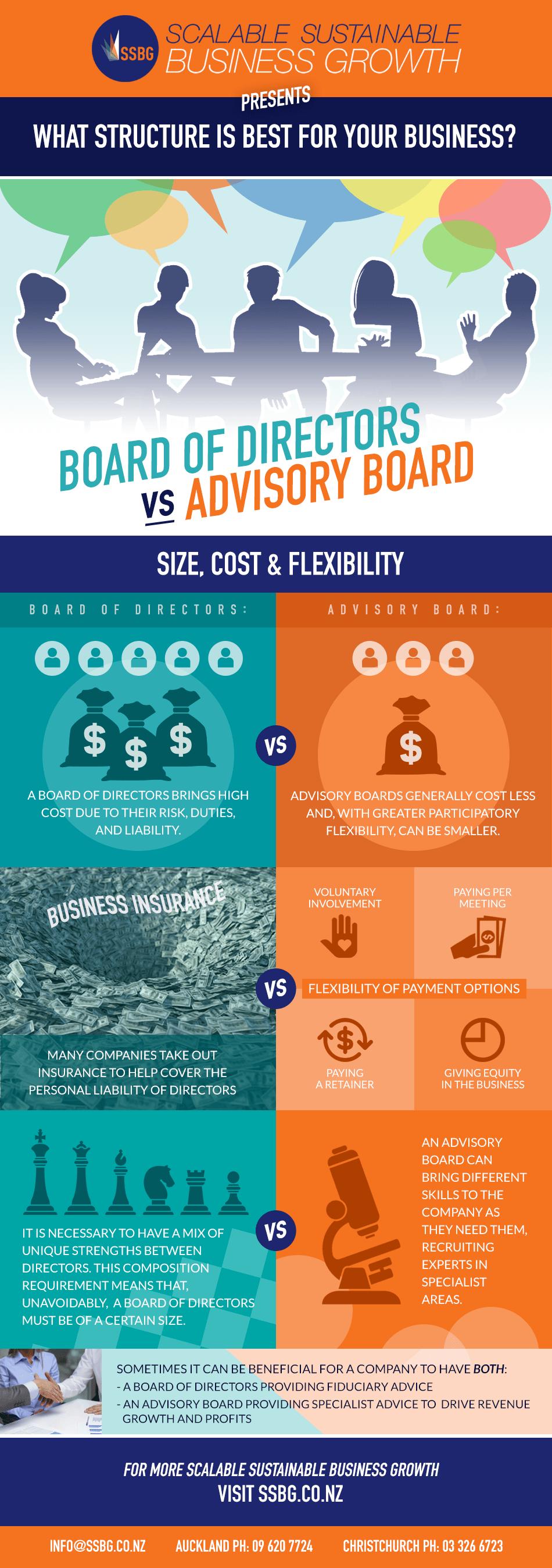 Board of Directors vs Advisory Board Infographic