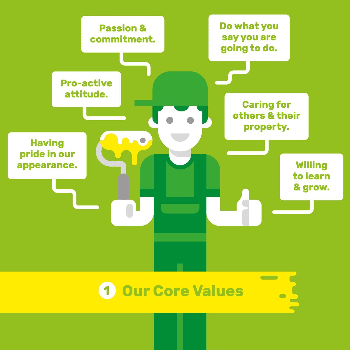 Carus Group's core values